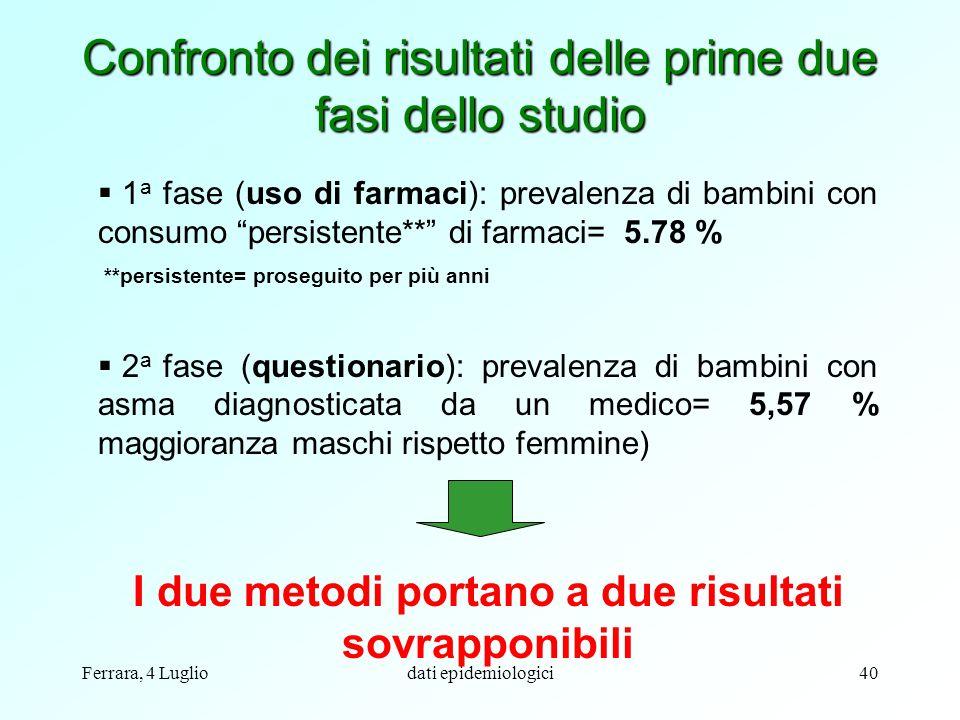 Ferrara, 4 Lugliodati epidemiologici40 Confronto dei risultati delle prime due fasi dello studio 1 a fase (uso di farmaci): prevalenza di bambini con
