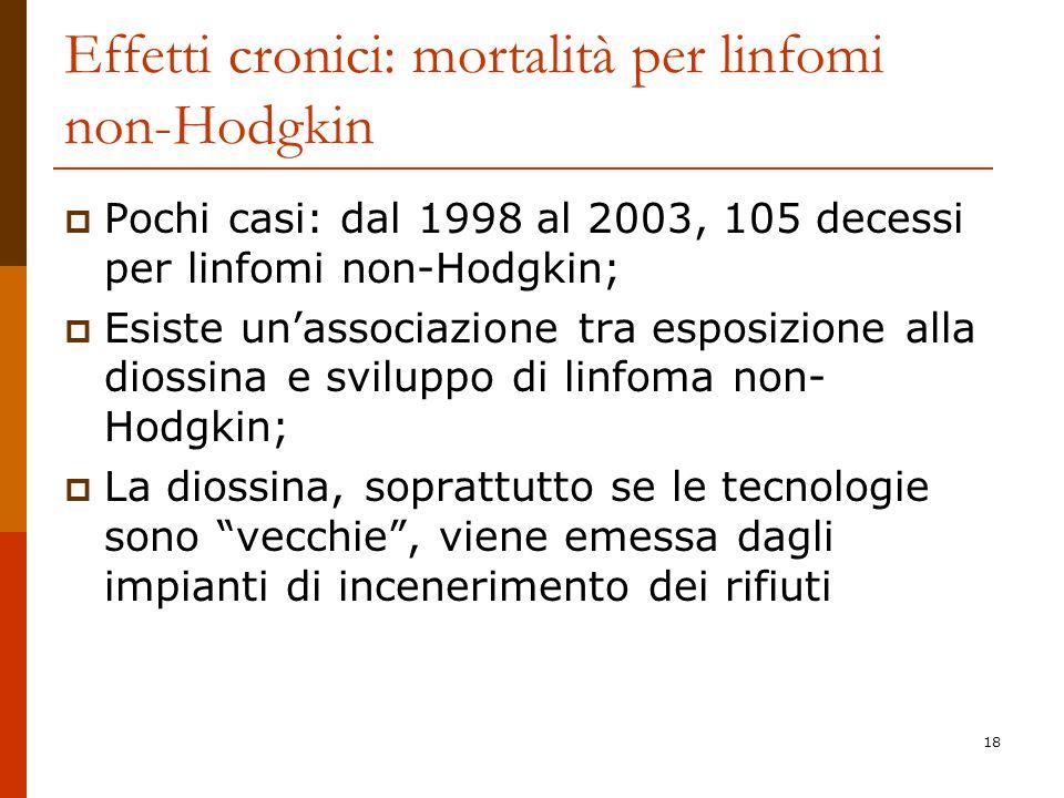 18 Effetti cronici: mortalità per linfomi non-Hodgkin Pochi casi: dal 1998 al 2003, 105 decessi per linfomi non-Hodgkin; Esiste unassociazione tra esposizione alla diossina e sviluppo di linfoma non- Hodgkin; La diossina, soprattutto se le tecnologie sono vecchie, viene emessa dagli impianti di incenerimento dei rifiuti