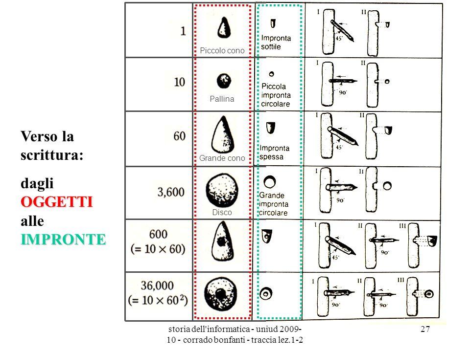 storia dell'informatica - uniud 2009- 10 - corrado bonfanti - traccia lez.1-2 27 Piccolo cono Pallina Grande cono Disco Verso la scrittura: OGGETTI IM