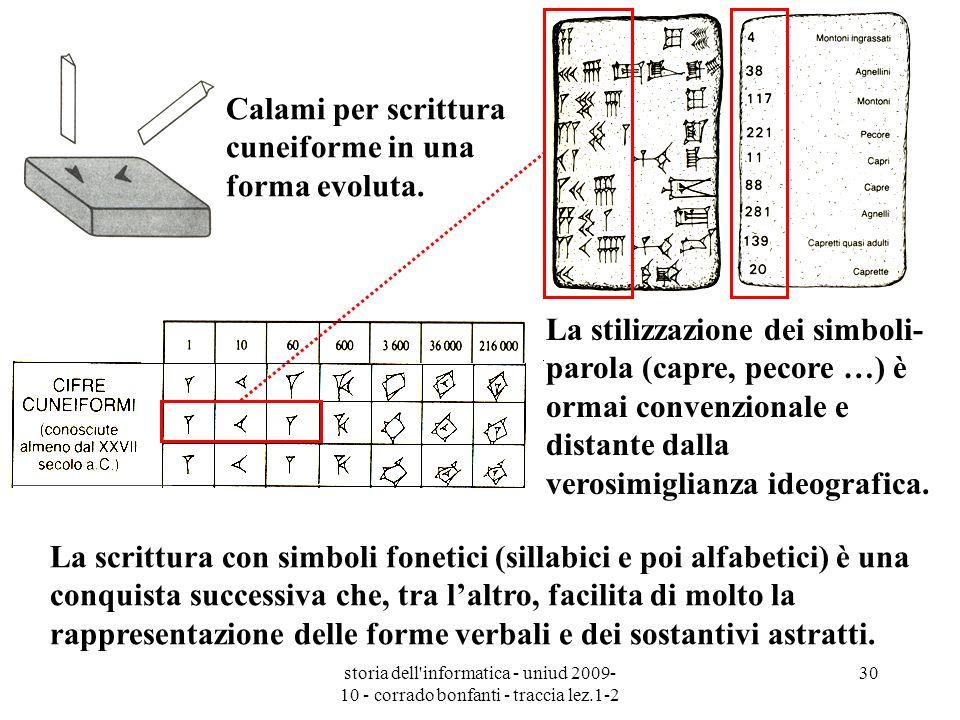 storia dell'informatica - uniud 2009- 10 - corrado bonfanti - traccia lez.1-2 30 La stilizzazione dei simboli- parola (capre, pecore …) è ormai conven