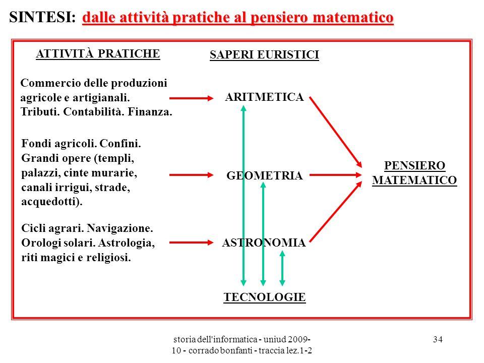 storia dell'informatica - uniud 2009- 10 - corrado bonfanti - traccia lez.1-2 34 ATTIVITÀ PRATICHE Commercio delle produzioni agricole e artigianali.