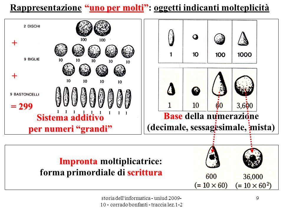 storia dell informatica - uniud 2009- 10 - corrado bonfanti - traccia lez.1-2 30 La stilizzazione dei simboli- parola (capre, pecore …) è ormai convenzionale e distante dalla verosimiglianza ideografica.