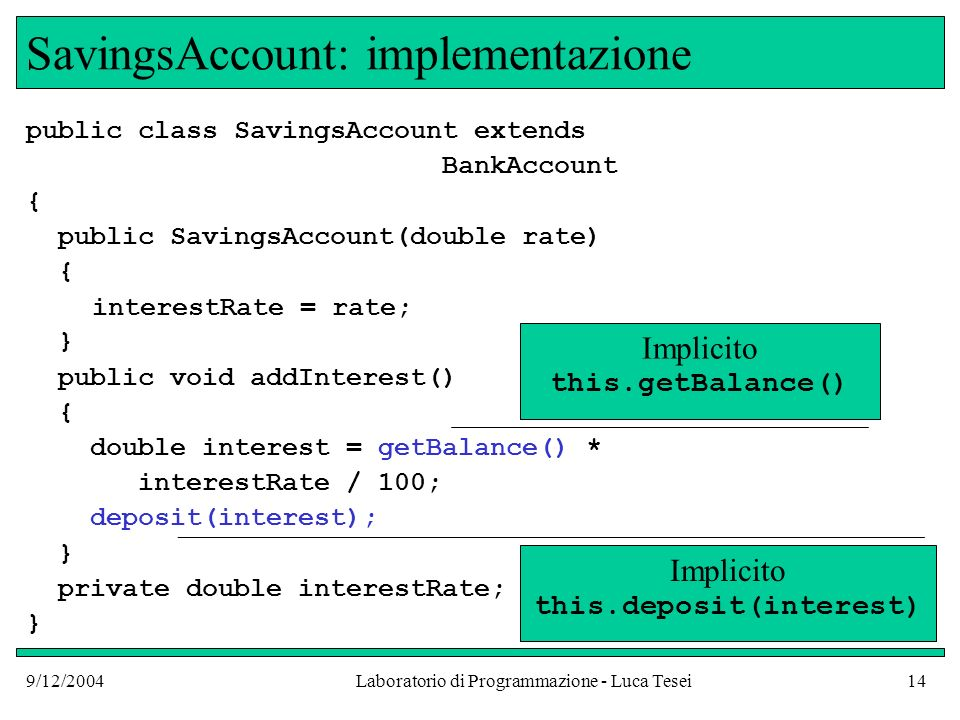 9/12/2004Laboratorio di Programmazione - Luca Tesei14 SavingsAccount: implementazione public class SavingsAccount extends BankAccount { public SavingsAccount(double rate) { interestRate = rate; } public void addInterest() { double interest = getBalance() * interestRate / 100; deposit(interest); } private double interestRate; } Implicito this.getBalance() Implicito this.deposit(interest)