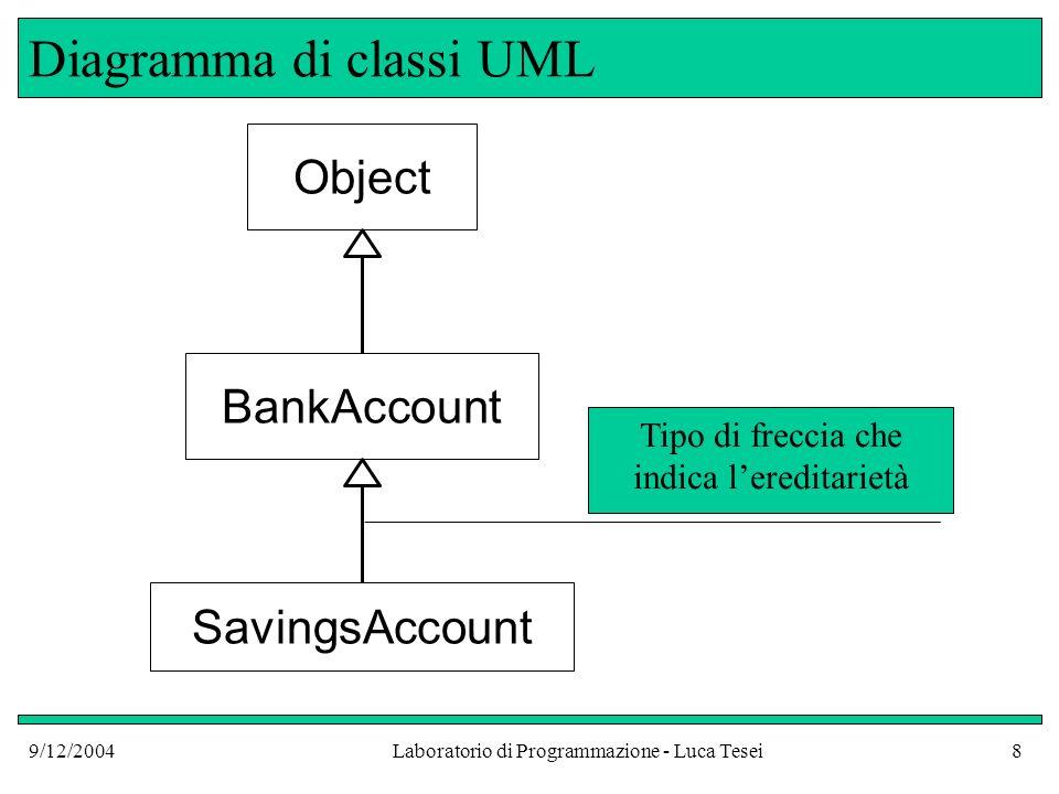 9/12/2004Laboratorio di Programmazione - Luca Tesei29 Errore comune Cosa sarebbe successo se non avvessimo specificato super.deposit(amount), ma solo deposit(amount) .