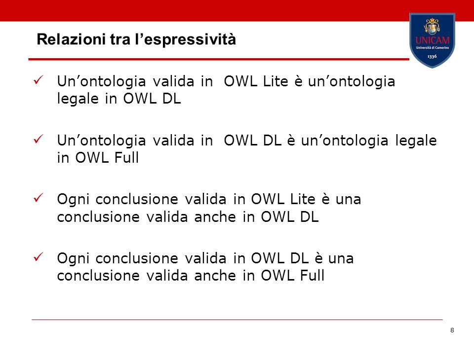 8 Relazioni tra lespressività Unontologia valida in OWL Lite è unontologia legale in OWL DL Unontologia valida in OWL DL è unontologia legale in OWL Full Ogni conclusione valida in OWL Lite è una conclusione valida anche in OWL DL Ogni conclusione valida in OWL DL è una conclusione valida anche in OWL Full
