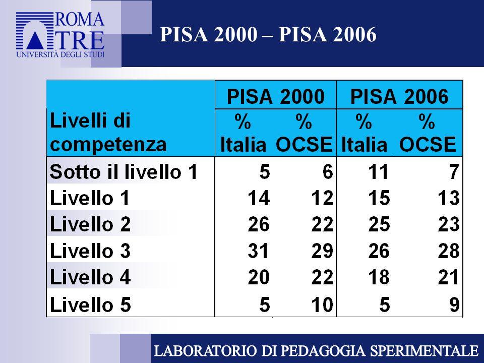 PISA 2000 – PISA 2006