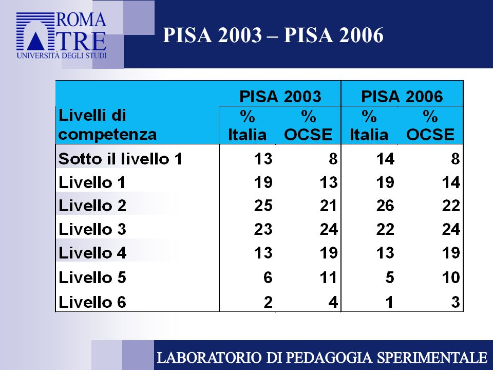 PISA 2003 – PISA 2006