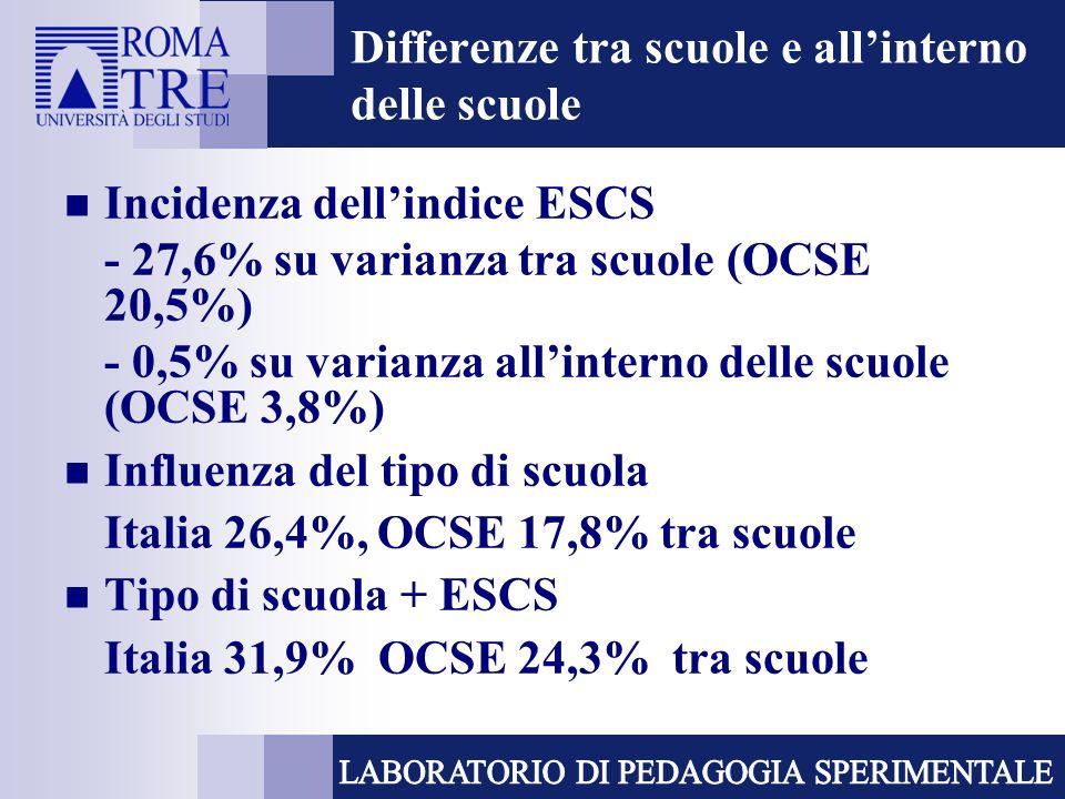 Differenze tra scuole e allinterno delle scuole Incidenza dellindice ESCS - 27,6% su varianza tra scuole (OCSE 20,5%) - 0,5% su varianza allinterno delle scuole (OCSE 3,8%) Influenza del tipo di scuola Italia 26,4%, OCSE 17,8% tra scuole Tipo di scuola + ESCS Italia 31,9% OCSE 24,3% tra scuole