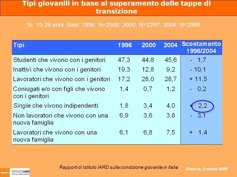 Brescia, 3 marzo 2008 Tipi giovanili in base al superamento delle tappe di transizione %, 15-29 enni. Basi: 1996: N=2500; 2000: N=2297; 2004: N=2060 R