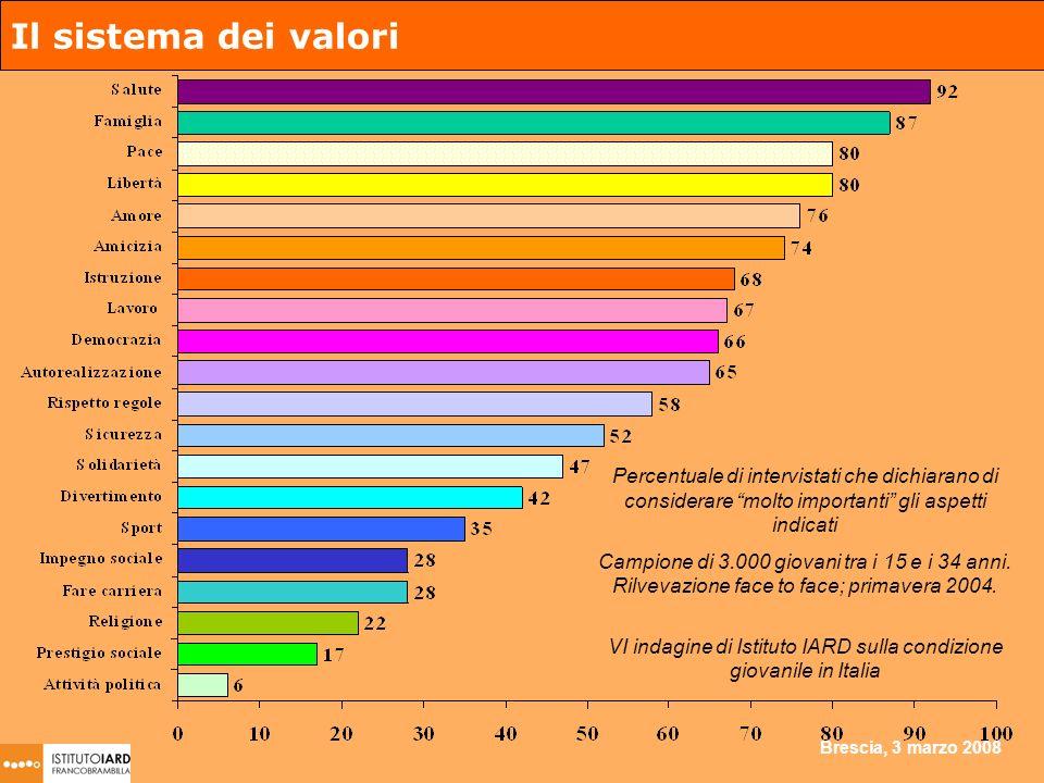 Brescia, 3 marzo 2008 Il sistema dei valori Percentuale di intervistati che dichiarano di considerare molto importanti gli aspetti indicati Campione di 3.000 giovani tra i 15 e i 34 anni.