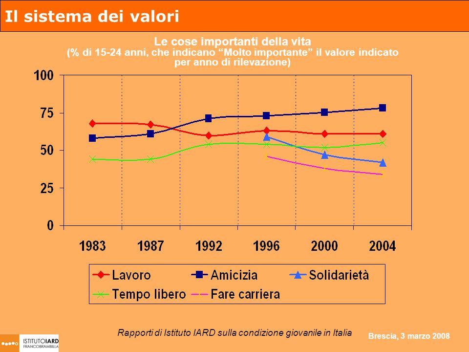 Brescia, 3 marzo 2008 Il sistema dei valori Le cose importanti della vita (% di 15-24 anni, che indicano Molto importante il valore indicato per anno di rilevazione) Rapporti di Istituto IARD sulla condizione giovanile in Italia