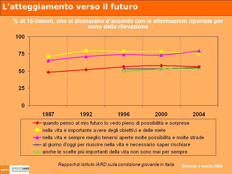 Brescia, 3 marzo 2008 Latteggiamento verso il futuro % di 15-24enni, che si dichiarano daccordo con le affermazioni riportate per anno della rilevazione Rapporti di Istituto IARD sulla condizione giovanile in Italia