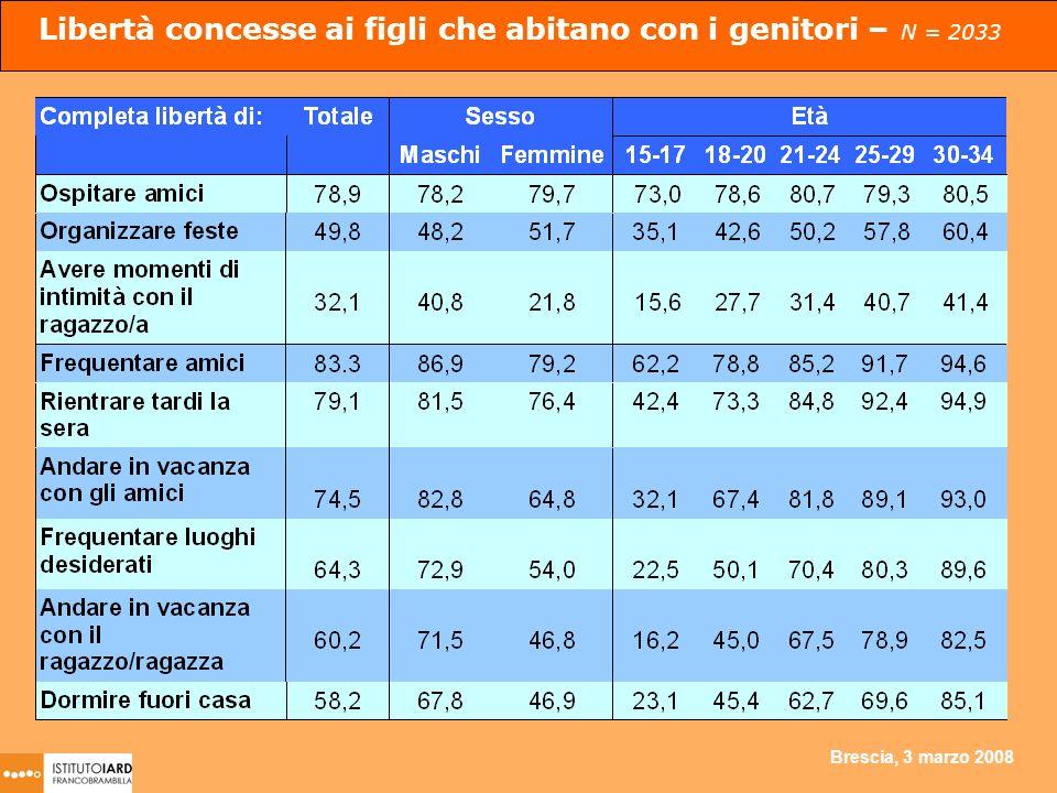 Brescia, 3 marzo 2008 Libertà concesse ai figli che abitano con i genitori – N = 2033
