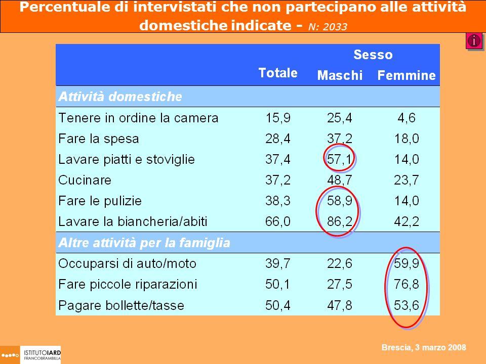 Brescia, 3 marzo 2008 Percentuale di intervistati che non partecipano alle attività domestiche indicate - N: 2033