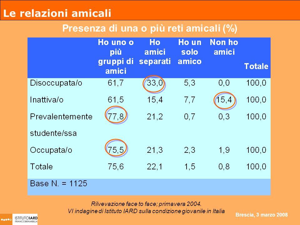 Brescia, 3 marzo 2008 Le relazioni amicali Presenza di una o più reti amicali (%) Rilvevazione face to face; primavera 2004.