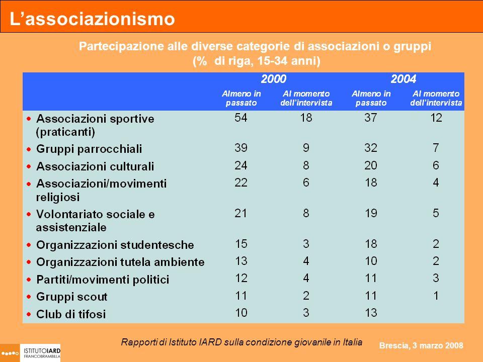 Brescia, 3 marzo 2008 Partecipazione alle diverse categorie di associazioni o gruppi (% di riga, 15-34 anni) Lassociazionismo Rapporti di Istituto IARD sulla condizione giovanile in Italia