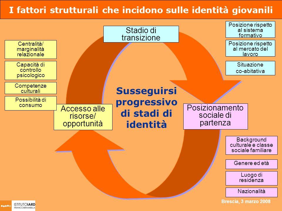 Brescia, 3 marzo 2008 Posizione rispetto al sistema formativo Posizione rispetto al mercato del lavoro Situazione co-abitativa I fattori strutturali c