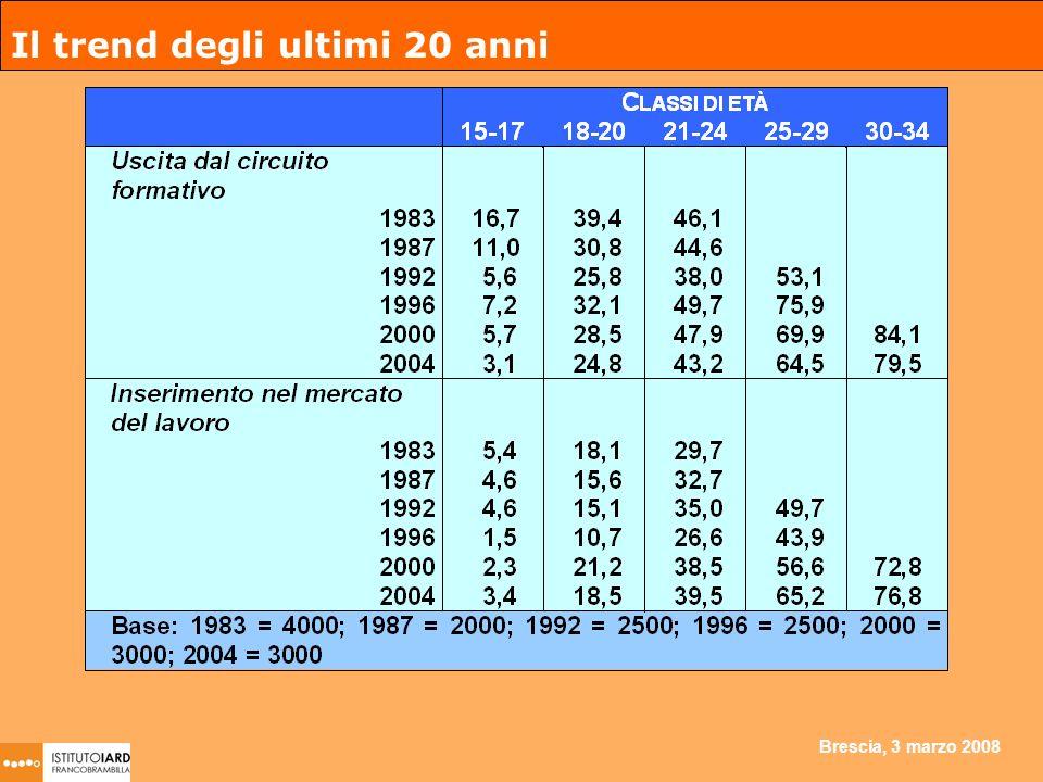 Brescia, 3 marzo 2008 Il trend degli ultimi 20 anni