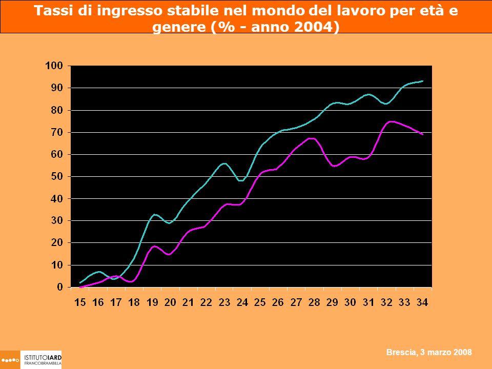Brescia, 3 marzo 2008 Tassi di ingresso stabile nel mondo del lavoro per età e genere (% - anno 2004)