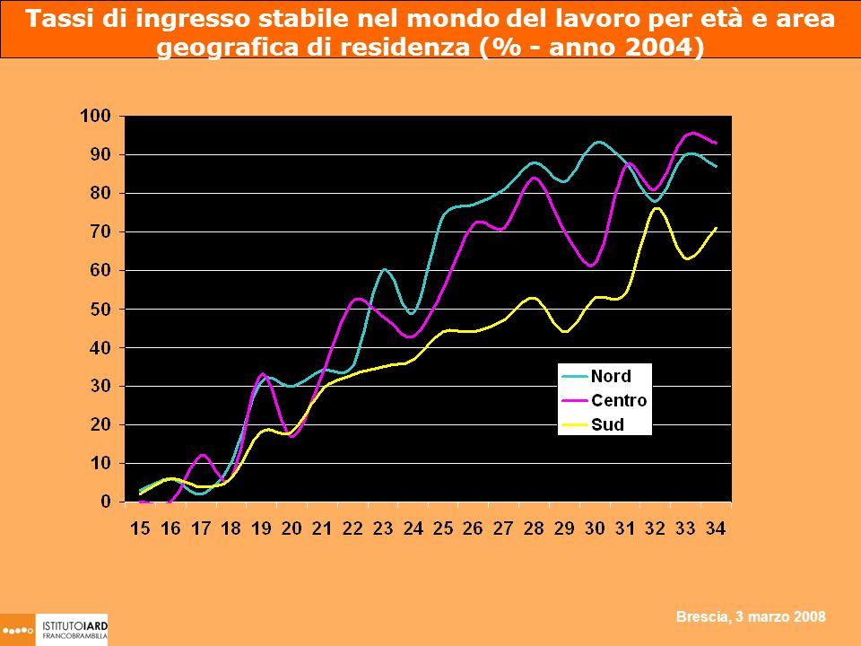 Brescia, 3 marzo 2008 Tassi di ingresso stabile nel mondo del lavoro per età e area geografica di residenza (% - anno 2004)