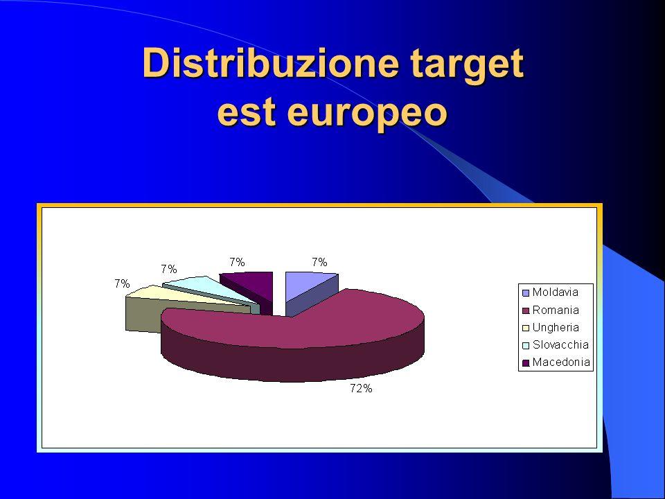 Distribuzione target est europeo