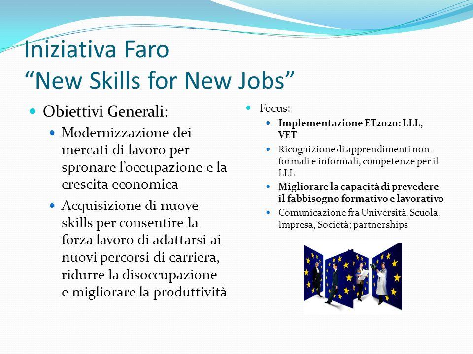 Iniziativa Faro New Skills for New Jobs Obiettivi Generali: Modernizzazione dei mercati di lavoro per spronare loccupazione e la crescita economica Acquisizione di nuove skills per consentire la forza lavoro di adattarsi ai nuovi percorsi di carriera, ridurre la disoccupazione e migliorare la produttività Focus: Implementazione ET2020: LLL, VET Ricognizione di apprendimenti non- formali e informali, competenze per il LLL Migliorare la capacità di prevedere il fabbisogno formativo e lavorativo Comunicazione fra Università, Scuola, Impresa, Società; partnerships
