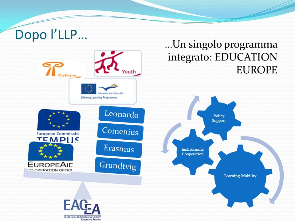 Dopo lLLP… GrundtvigErasmusComeniusLeonardo …Un singolo programma integrato: EDUCATION EUROPE Learning Mobility Institutional Cooperation Policy Support