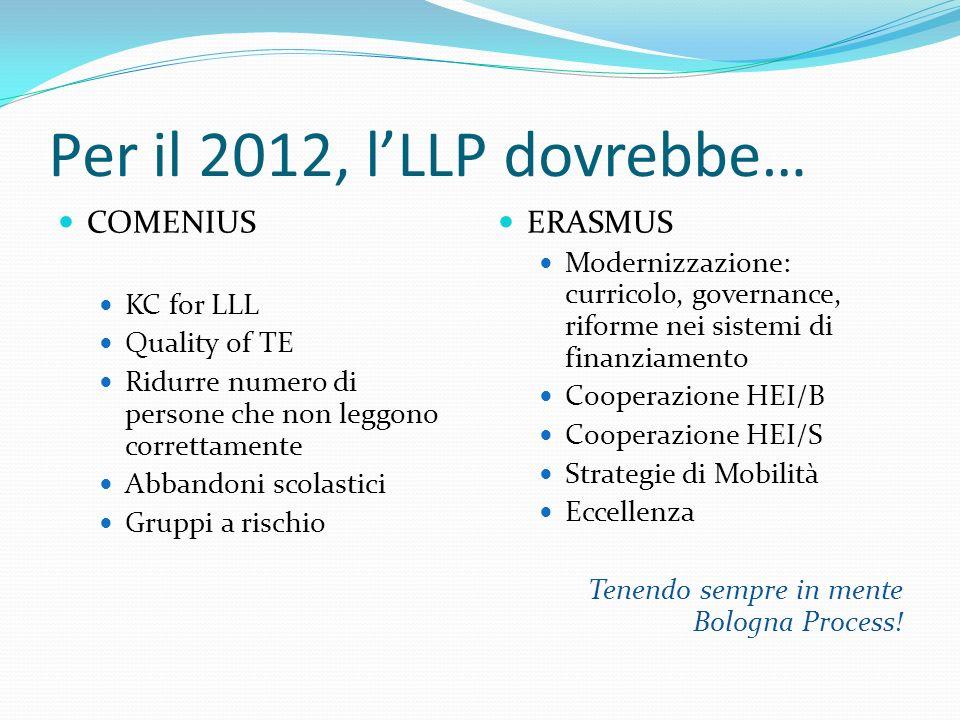 Per il 2012, lLLP dovrebbe… COMENIUS KC for LLL Quality of TE Ridurre numero di persone che non leggono correttamente Abbandoni scolastici Gruppi a ri