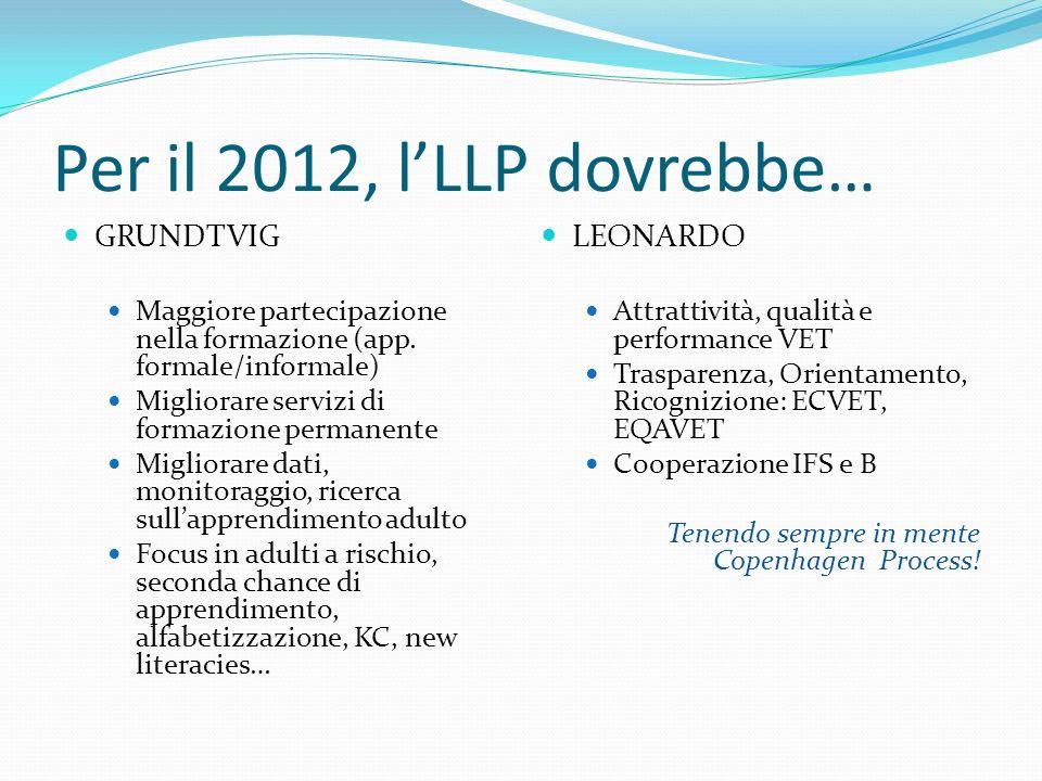 Per il 2012, lLLP dovrebbe… GRUNDTVIG Maggiore partecipazione nella formazione (app. formale/informale) Migliorare servizi di formazione permanente Mi