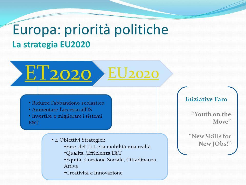 Europa: priorità politiche La strategia EU2020 ET2020 EU2020 Ridurre labbandono scolastico Aumentare laccesso allIS Invertire e migliorare i sistemi E&T 4 Obiettivi Strategici: Fare del LLL e la mobilità una realtà Qualità /Efficienza E&T Equità, Coesione Sociale, Cittadinanza Attiva Creatività e Innovazione Iniziative Faro Youth on the Move New Skills for New JObs!