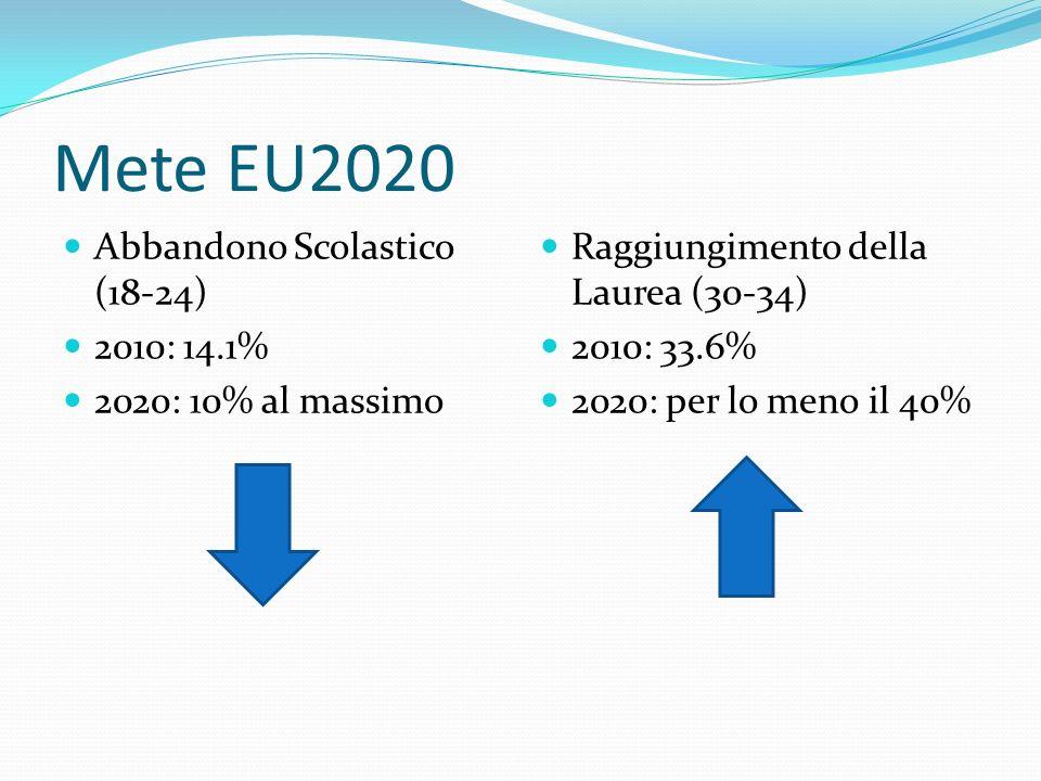 Mete EU2020 Abbandono Scolastico (18-24) 2010: 14.1% 2020: 10% al massimo Raggiungimento della Laurea (30-34) 2010: 33.6% 2020: per lo meno il 40%