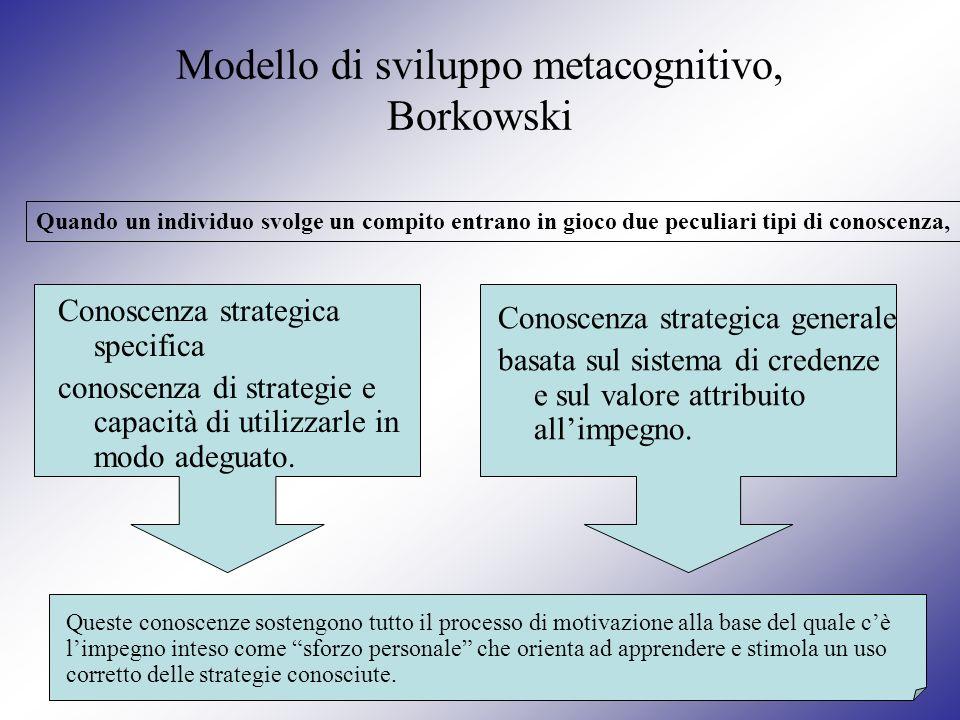 Modello di sviluppo metacognitivo, Borkowski Conoscenza strategica specifica conoscenza di strategie e capacità di utilizzarle in modo adeguato. Conos