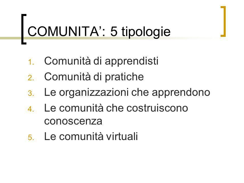 COMUNITA: 5 tipologie 1. Comunità di apprendisti 2. Comunità di pratiche 3. Le organizzazioni che apprendono 4. Le comunità che costruiscono conoscenz