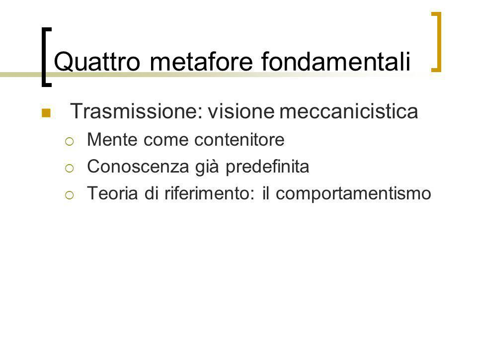 Quattro metafore fondamentali Trasmissione: visione meccanicistica Mente come contenitore Conoscenza già predefinita Teoria di riferimento: il comport