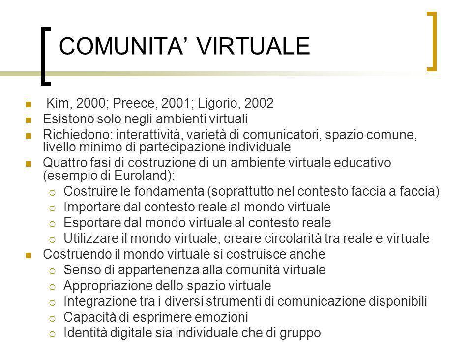 COMUNITA VIRTUALE Kim, 2000; Preece, 2001; Ligorio, 2002 Esistono solo negli ambienti virtuali Richiedono: interattività, varietà di comunicatori, spa