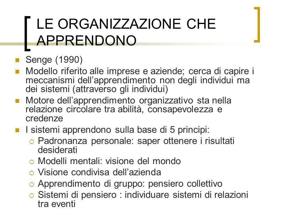 LE ORGANIZZAZIONE CHE APPRENDONO Senge (1990) Modello riferito alle imprese e aziende; cerca di capire i meccanismi dellapprendimento non degli indivi