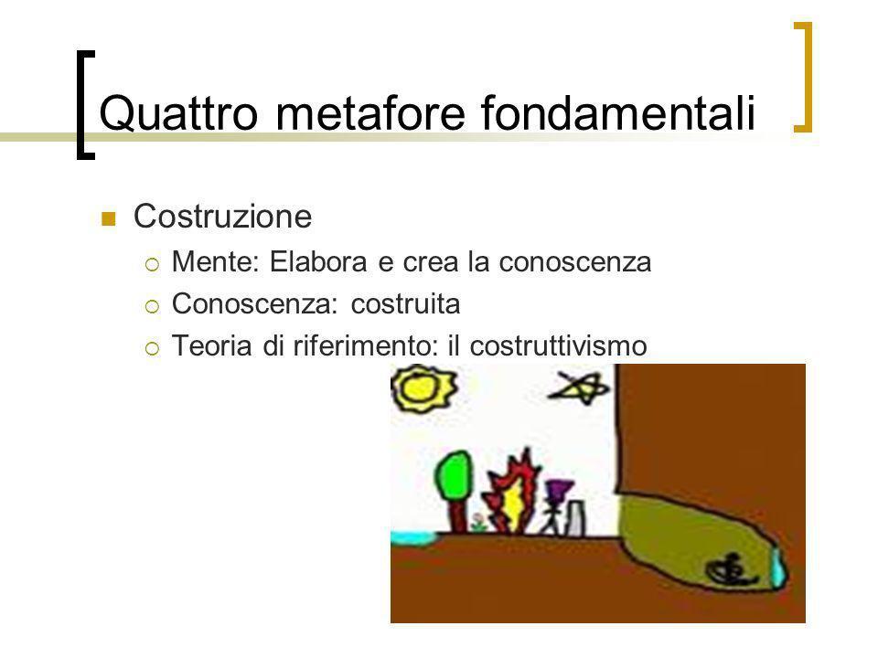 Quattro metafore fondamentali Costruzione Mente: Elabora e crea la conoscenza Conoscenza: costruita Teoria di riferimento: il costruttivismo