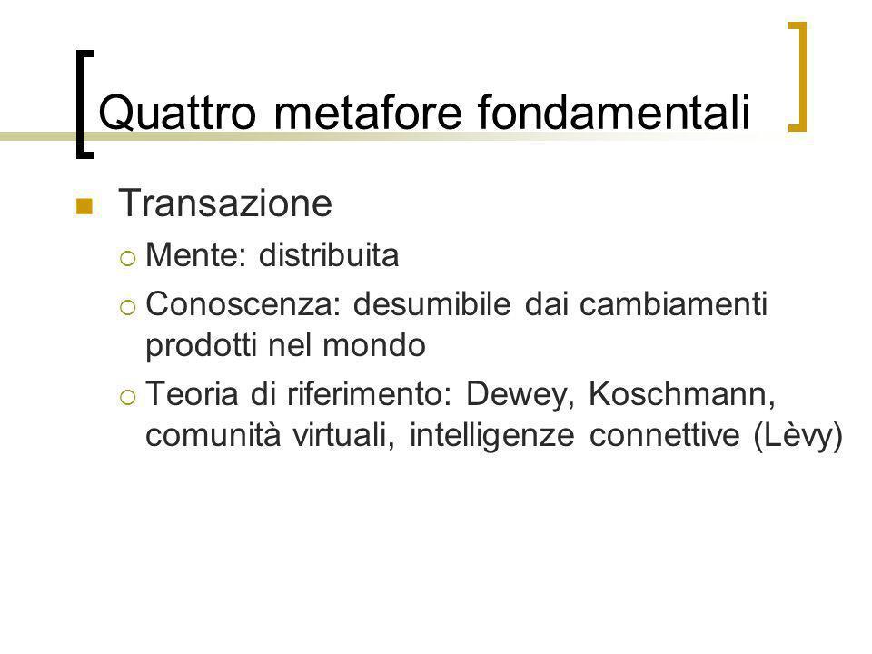 Quattro metafore fondamentali Transazione Mente: distribuita Conoscenza: desumibile dai cambiamenti prodotti nel mondo Teoria di riferimento: Dewey, K