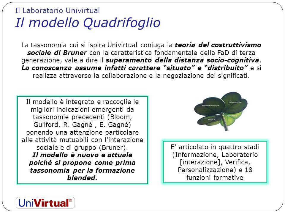 Il Laboratorio Univirtual Il modello Quadrifoglio Il modello è integrato e raccoglie le migliori indicazioni emergenti da tassonomie precedenti (Bloom