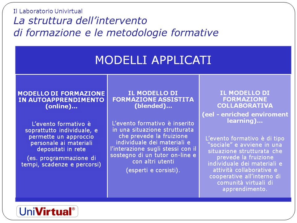 Il Laboratorio Univirtual La struttura dellintervento di formazione e le metodologie formative