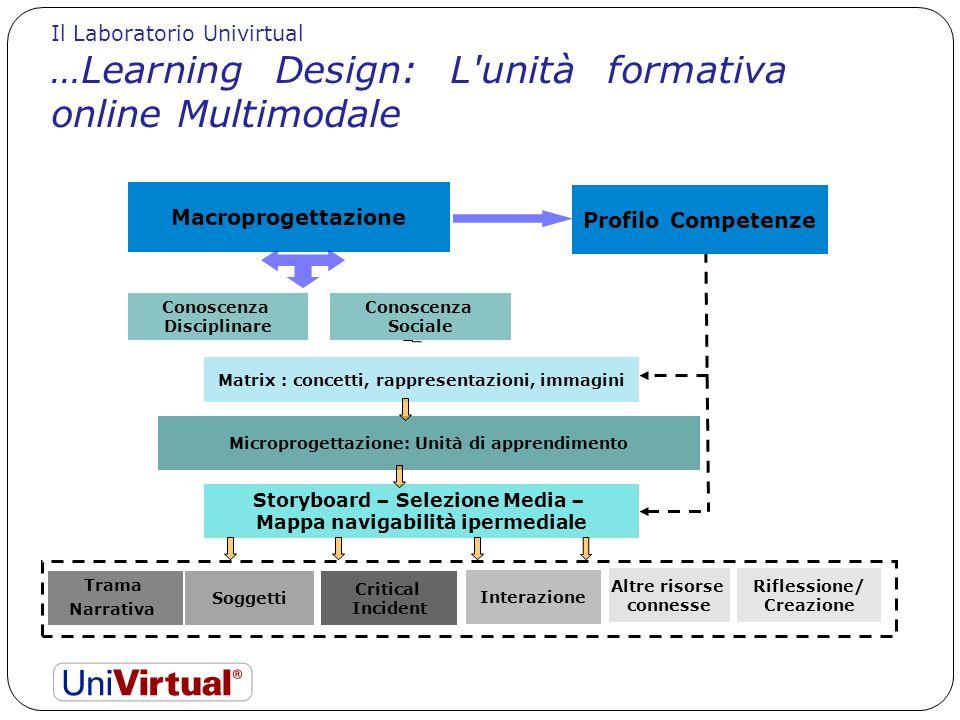 Macroprogettazione Profilo Competenze Conoscenza Disciplinare Conoscenza Sociale Matrix : concetti, rappresentazioni, immagini Microprogettazione: Uni
