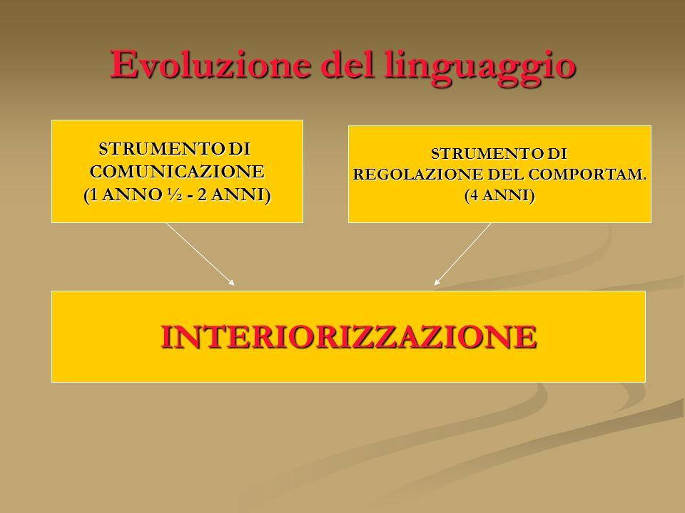Evoluzione del linguaggio STRUMENTO DI COMUNICAZIONE (1 ANNO ½ - 2 ANNI) INTERIORIZZAZIONE STRUMENTO DI REGOLAZIONE DEL COMPORTAM. (4 ANNI)