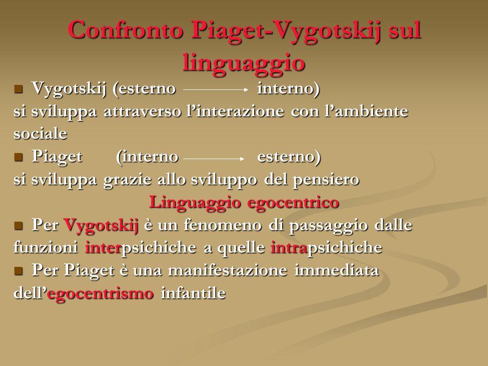 Confronto Piaget-Vygotskij sul linguaggio Vygotskij (esternointerno) Vygotskij (esternointerno) si sviluppa attraverso linterazione con lambiente soci