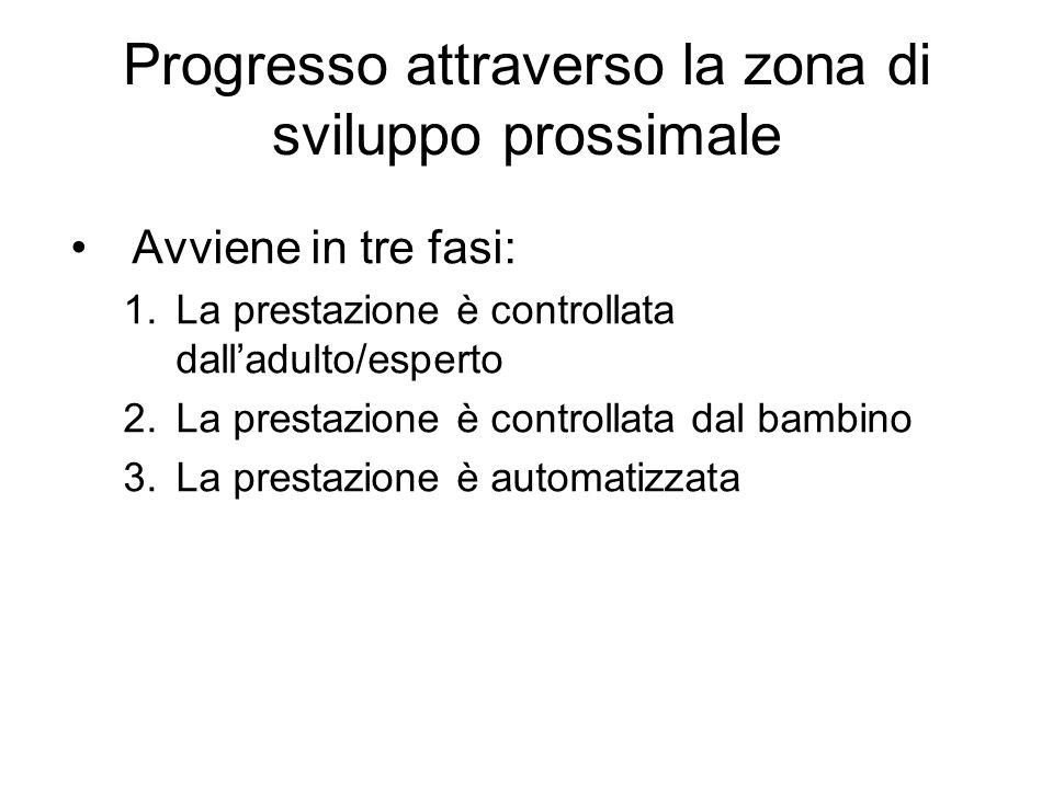 Progresso attraverso la zona di sviluppo prossimale Avviene in tre fasi: 1.La prestazione è controllata dalladulto/esperto 2.La prestazione è controll