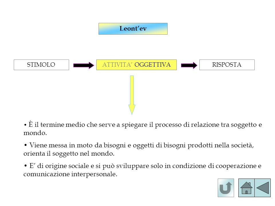 Leontev STIMOLOATTIVITA OGGETTIVARISPOSTA È il termine medio che serve a spiegare il processo di relazione tra soggetto e mondo. Viene messa in moto d