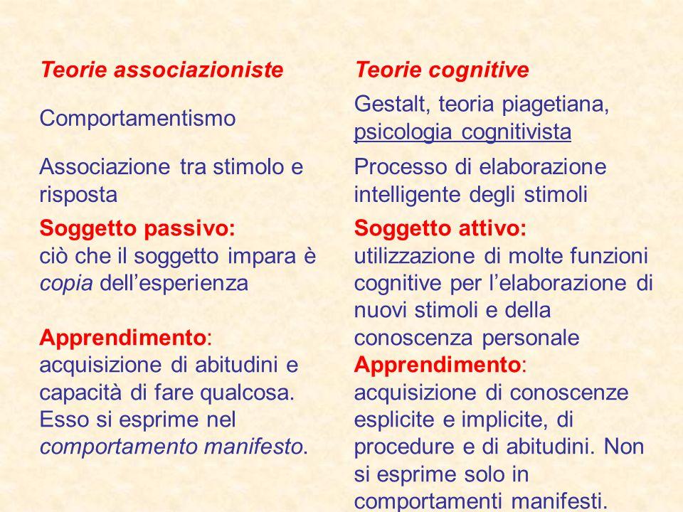 Teorie associazionisteTeorie cognitive Comportamentismo Gestalt, teoria piagetiana, psicologia cognitivista Associazione tra stimolo e risposta Proces