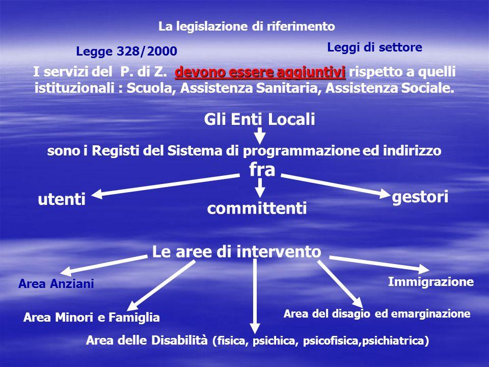 La legislazione di riferimento Legge 328/2000 Leggi di settore devono essere aggiuntivi I servizi del P.