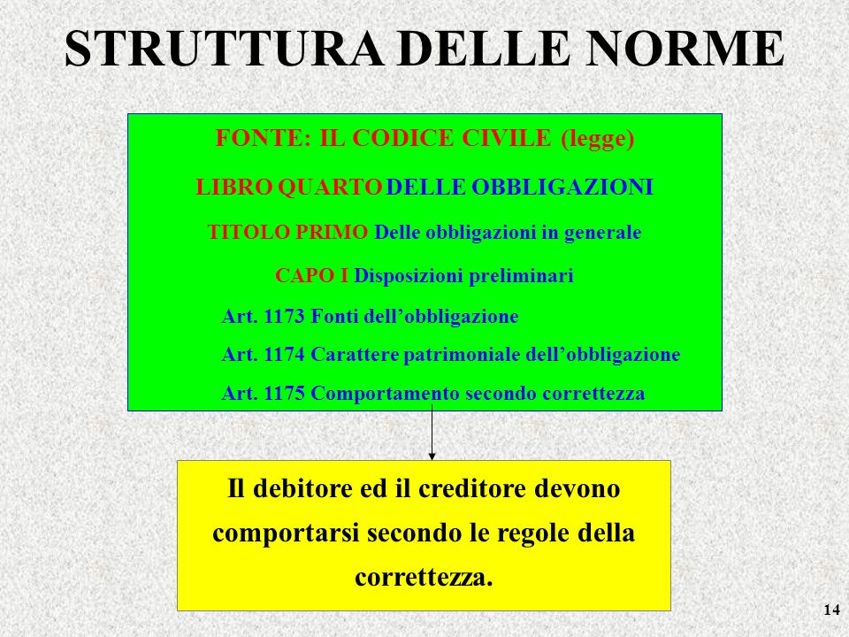 14 FONTE: IL CODICE CIVILE (legge) LIBRO QUARTO DELLE OBBLIGAZIONI TITOLO PRIMO Delle obbligazioni in generale CAPO I Disposizioni preliminari Art. 11