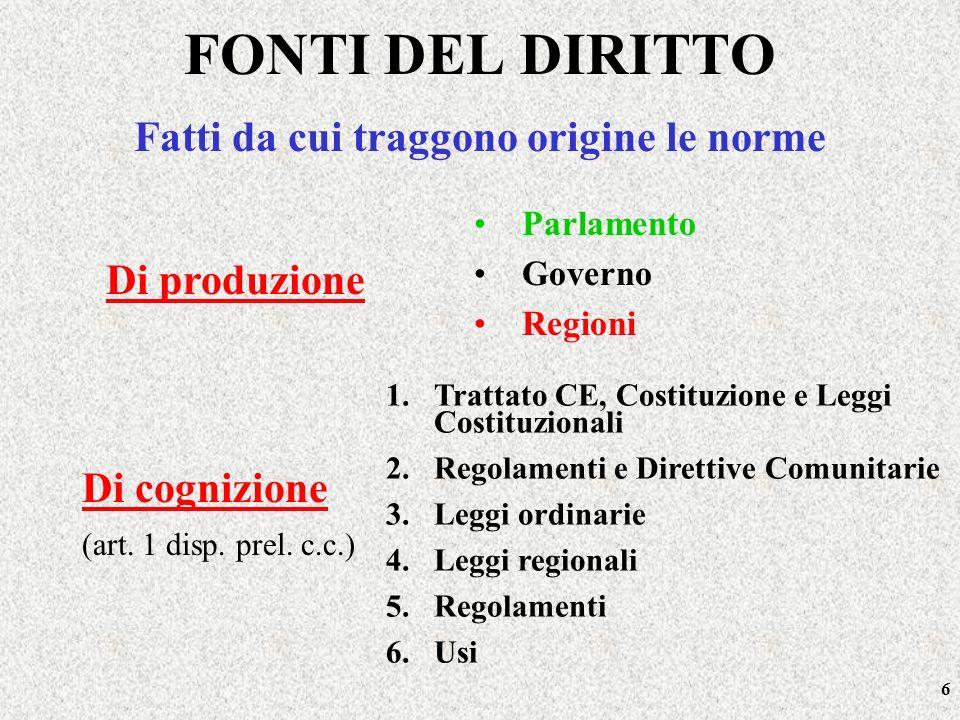 6 Fatti da cui traggono origine le norme Di cognizione (art. 1 disp. prel. c.c.) Parlamento Governo Regioni 1.Trattato CE, Costituzione e Leggi Costit