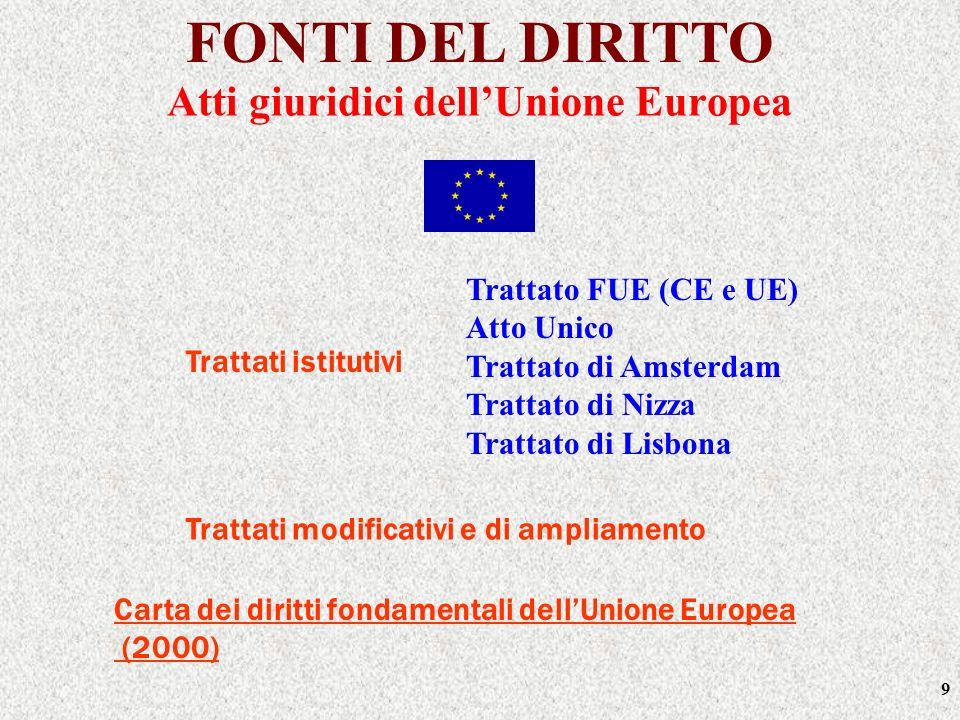 9 FONTI DEL DIRITTO Trattati istitutivi Trattati modificativi e di ampliamento Carta dei diritti fondamentali dellUnione Europea (2000) Trattato FUE (